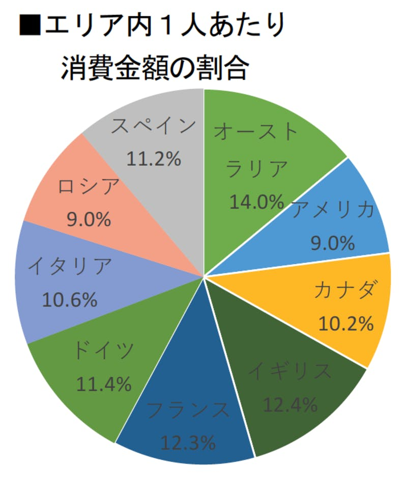 ▲[欧米豪一人あたり消費金額の割合]:インバウンド調査報告書2020