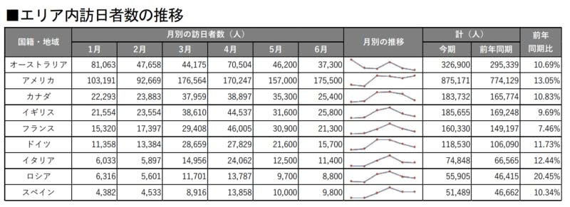 ▲[欧米豪訪日者数推移]:インバウンド調査報告書2020