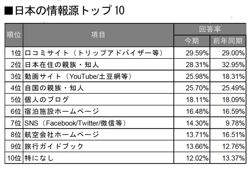 ▲[訪日アメリカ人 日本の情報源TOP10]:インバウンド調査報告書2020