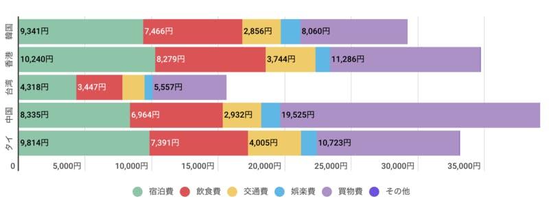▲鳥取県に来ている訪日外国人TOP5のインバウンド消費金額:訪日ラボ「鳥取県のインバウンド需要」
