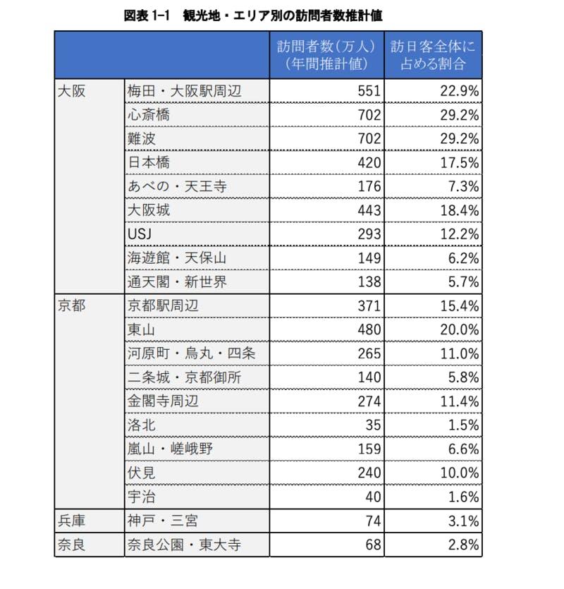 △株式会社三菱総合研究所「関西インバウンドマーケティング基礎調査(2017)図表1-1 観光地・エリア別の訪問者数推計値 より