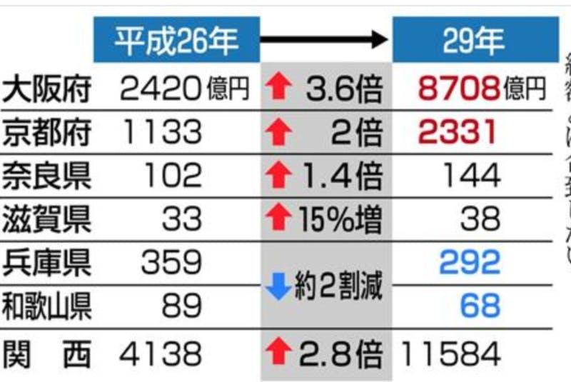 △産経新聞 2018年2月12日付「関西のインバウンド消費、関東より大幅に伸長 3年前の2.8倍、ただし兵庫と和歌山は減少」より抜粋。