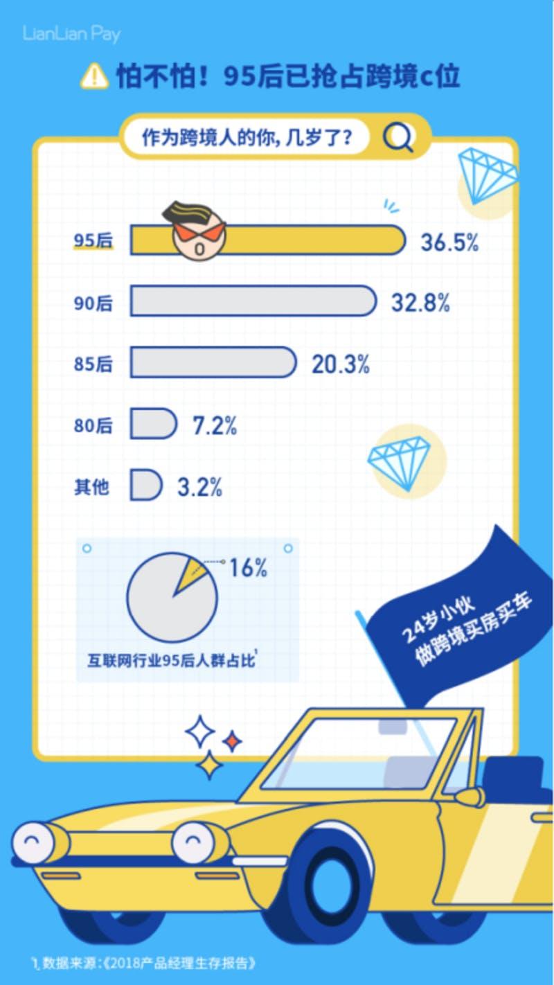 ▲[中国の若者が一攫千金を狙う]:2019年中国越境EC従業者生存報告(連連跨境支付)