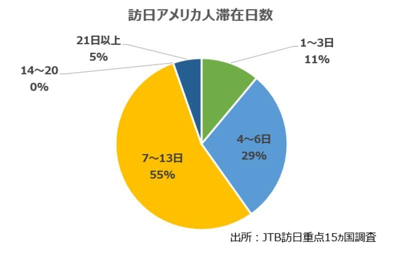 JTB訪日旅行重点15カ国調査2019