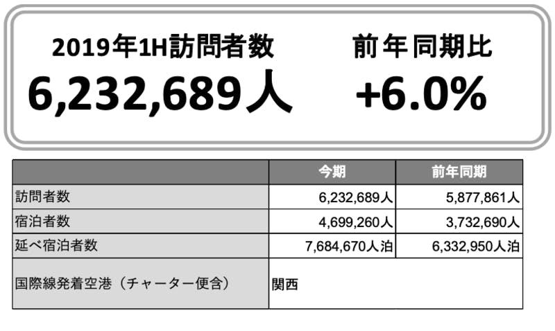▲[2019年上半期における大阪府の訪問者数]:インバウンド調査報告書2020