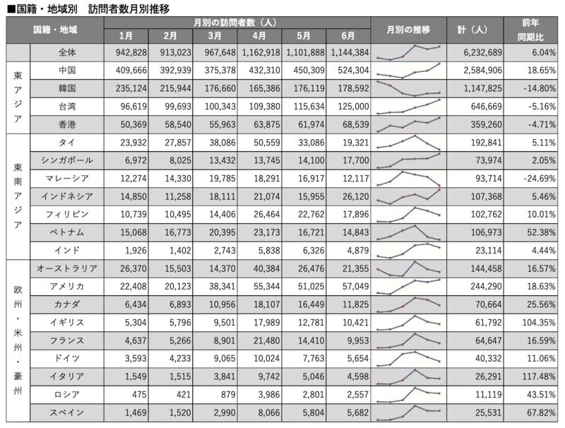 ▲[2019年上半期における大阪府の訪問者数月別推移]:インバウンド調査報告書2020