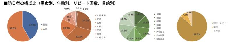 ▲[2019年上半期における訪日台湾人の構成比]:インバウンド調査報告書2020