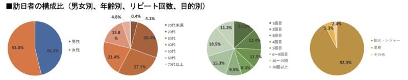 ▲[2019年上半期における訪日香港人の構成比]:インバウンド調査報告書2020