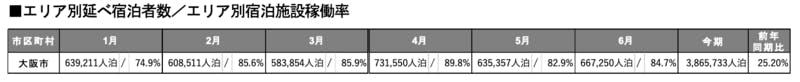 ▲[2019年上半期における大阪府のエリア別延べ宿泊者数/エリア別宿泊施設稼働率]:インバウンド調査報告書2020