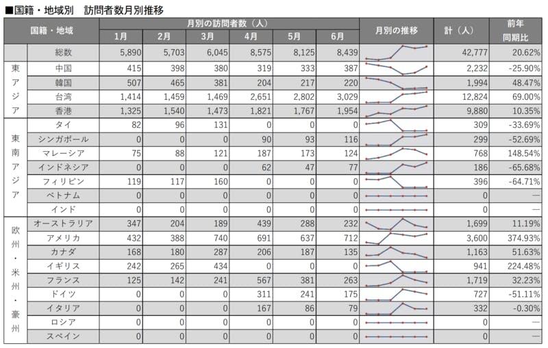 ▲[徳島県 国籍・地域別 訪問者数月別推移]:インバウンド調査報告書2020