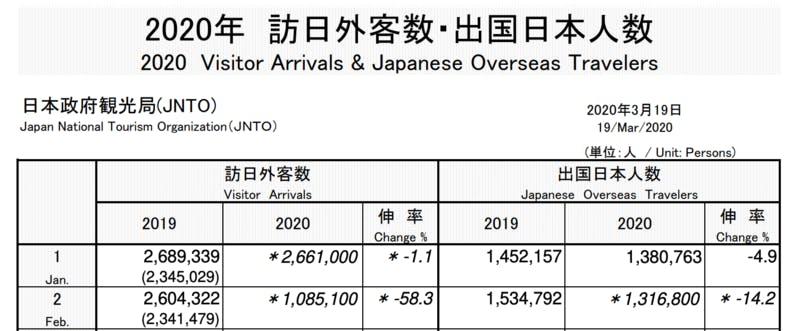 2020年2月 訪日外客数:JNTOより