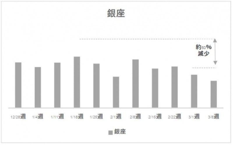 日本国内・商業エリアでの人の流れ