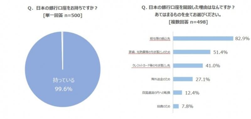 日本の銀行に対する意識調査