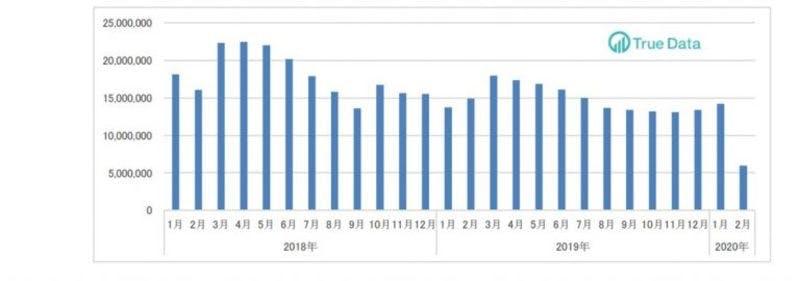 ドラッグストア・2月のインバウンド消費動向調査