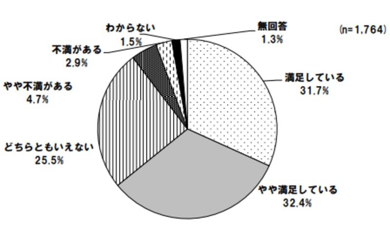 横浜市外国人意識調査