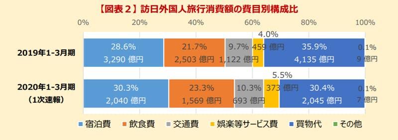 ▲訪日外国人旅行消費額の費目別構成比:観光庁 訪日外国人消費動向調査2020年1-3月期1次速報