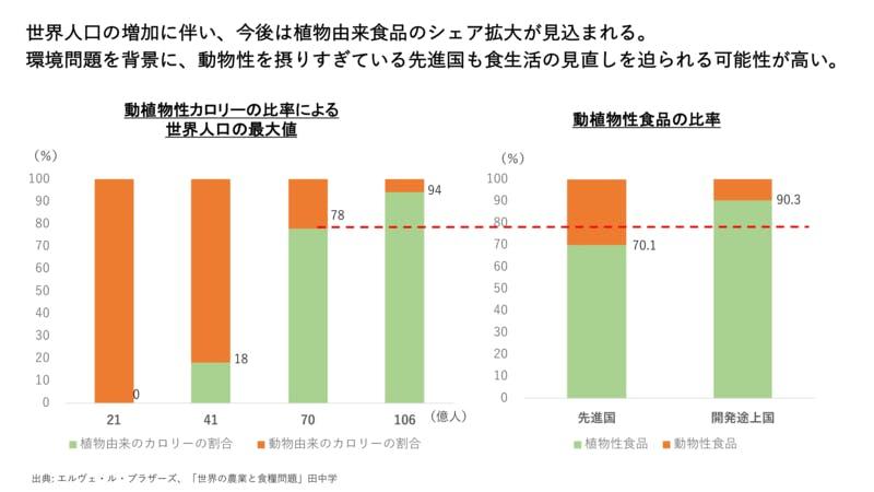 ▲[世界人口と、カロリーベースの動植物性食品の比率]:筆者作成