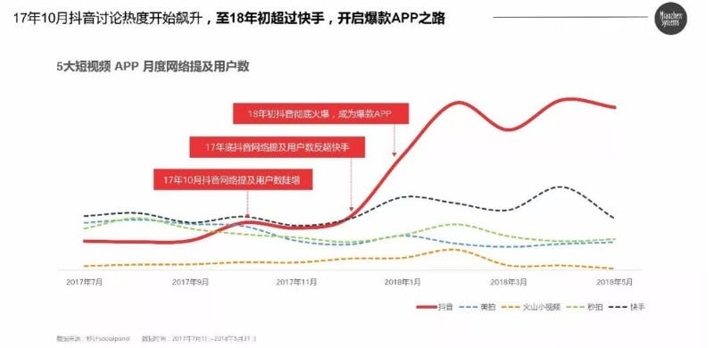 ▲ネットでの話題性とユーザー数を総合した指数グラフ