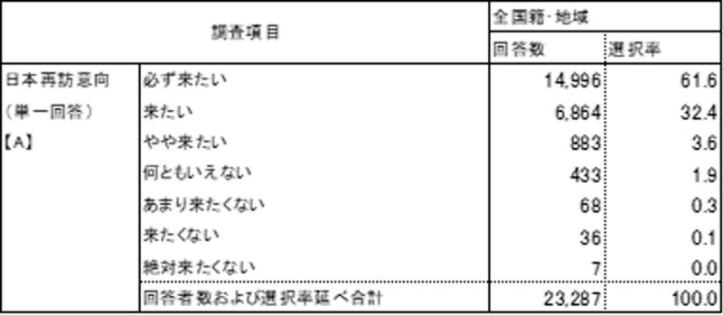 ▲日本再訪意向:観光庁 訪日消費動向調査 2019年