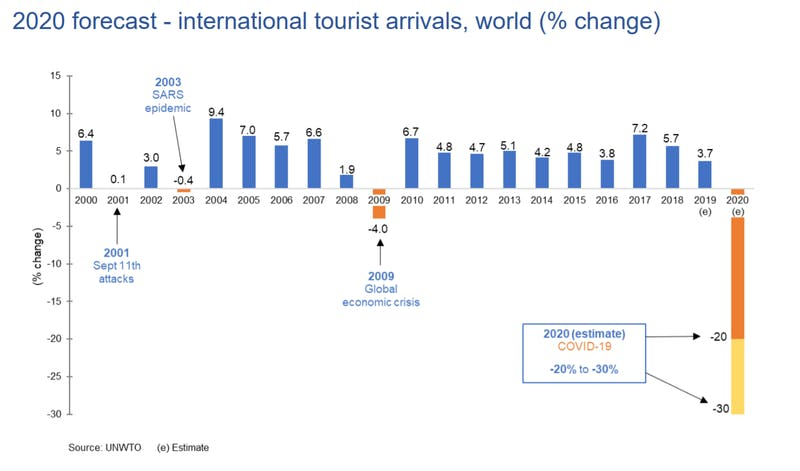 出展:国連世界観光機関(UNWTO)「Impact assessment of the COVID-19 outbreak on international tourism」