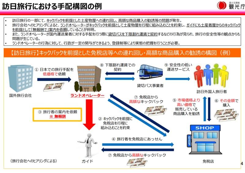 ▲[訪日旅行における手配構図の例]:観光庁資料「ランドオペーレーターの現状について」より引用