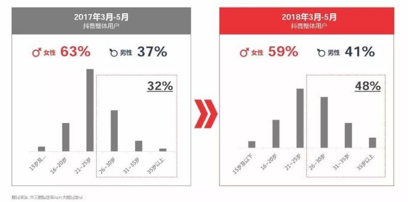 ▲2017年3-5月のユーザー構成比と、2018年3-5月のユーザー構成比の比較