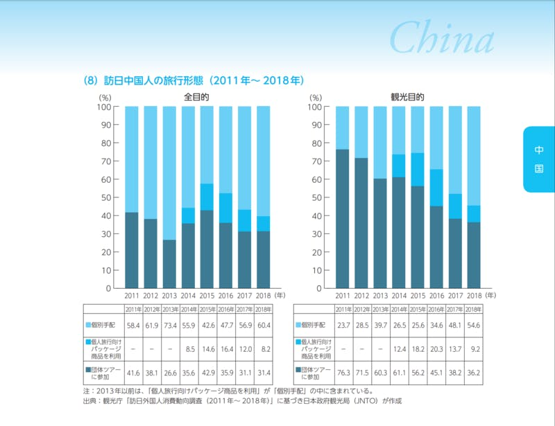 ▲[訪日中国人の旅行形態(2011年〜2018年)]:JNTO訪日旅行データハンドブック2019より引用