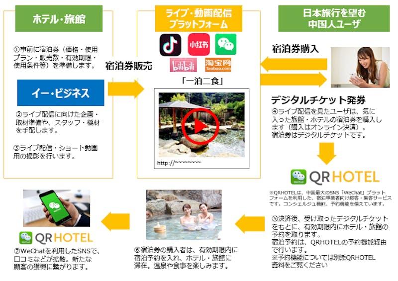 ▲ホテル・旅館向け接客・集客アプリ「QRHOTEL」のトライアル導入(無料)