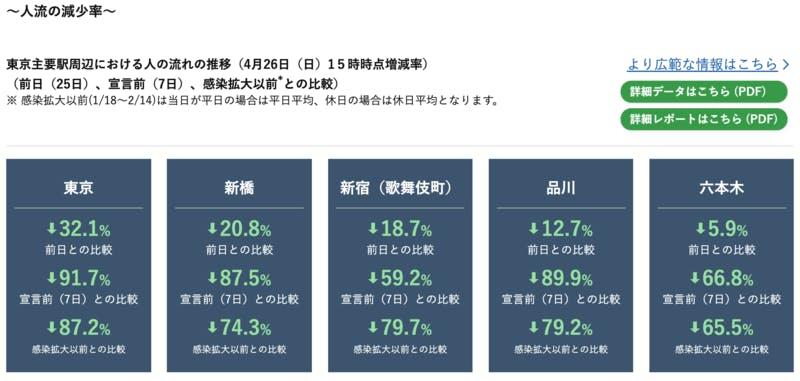▲[東京主要駅周辺における人の流れの推移(4月26日(日)15時時点増減率)]:内閣官房 新型コロナウイルス感染症対策