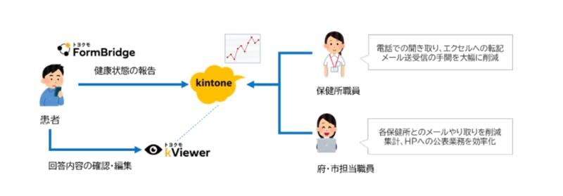 ▲[「新型コロナウイルス対応状況管理システム」の概要図]:サイボウズ株式会社