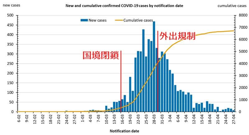 (画像:累計感染者数と1日の新規感染者数の推移 出典:オーストラリア保健省)
