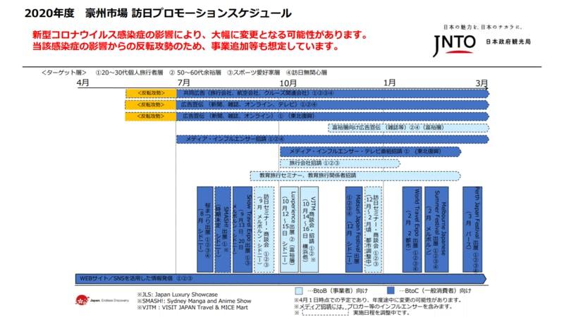▲[豪州市場 訪日プロモーションスケジュール]:JNTO(日本政府観光局)