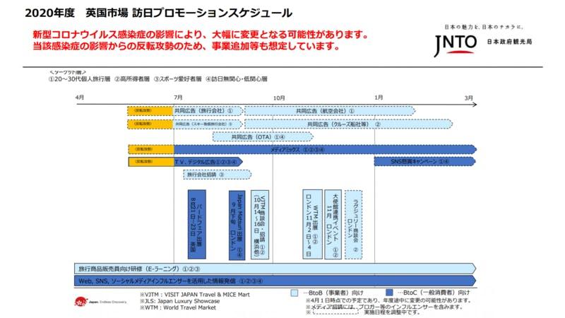 ▲[英国市場 訪日プロモーションスケジュール]:JNTO(日本政府観光局)
