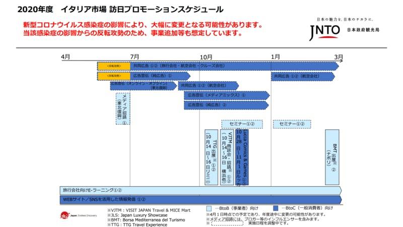 ▲[イタリア市場 訪日プロモーションスケジュール]:JNTO(日本政府観光局)