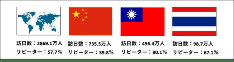 台湾・タイでのWeb広告に関する意識調査