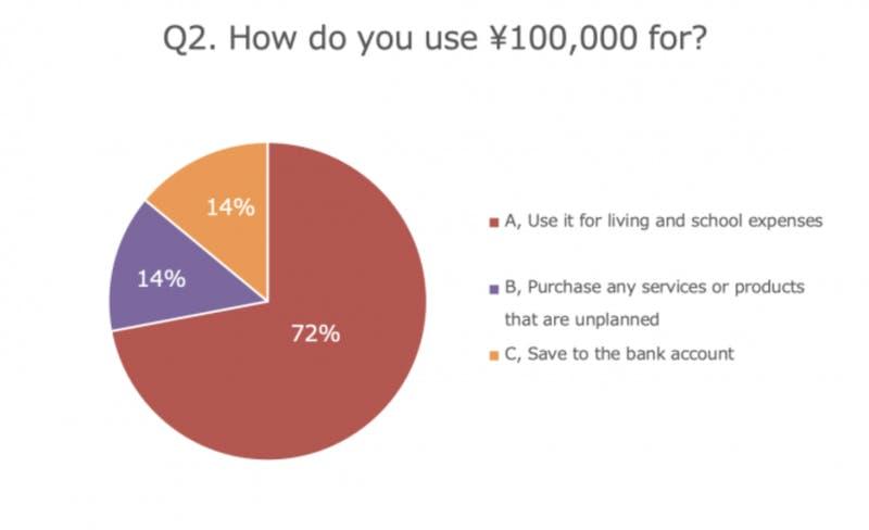 ▲[在留外国人に対する10万円の使用用途調査結果]:Guidable