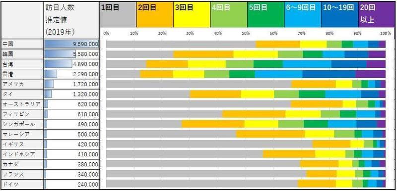 ▲訪日回数:観光庁 訪日消費動向調査 2019年、JNTO資料より作表