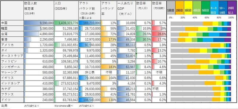▲各国の訪日人数、人口、アウトバウンド数、一人当たりのGDP:JNTO資料等より作成