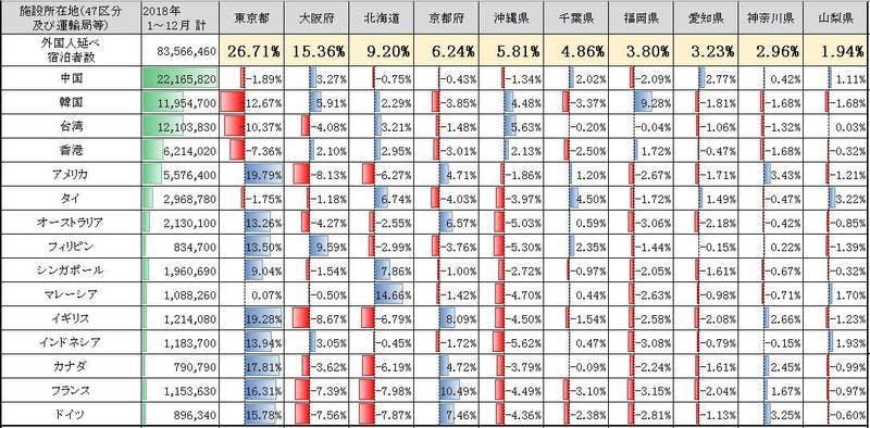 ▲各県別の宿泊者の統計:観光庁データより作成