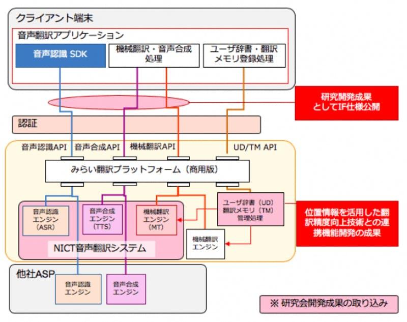 音声翻訳APIサービス