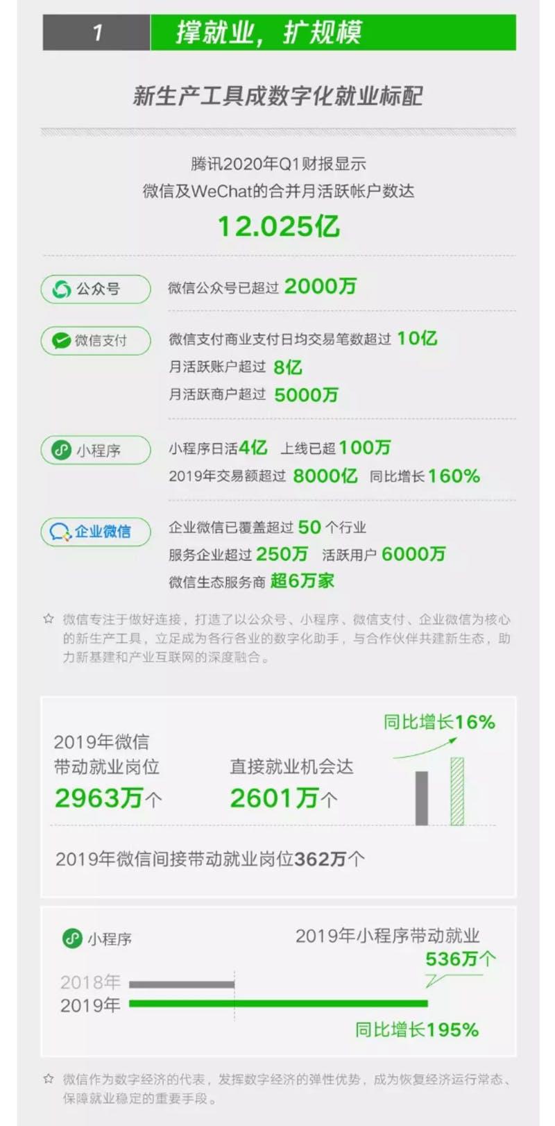 ▲[WeChat基本データ]:2019-2020微信就業影響力レポート