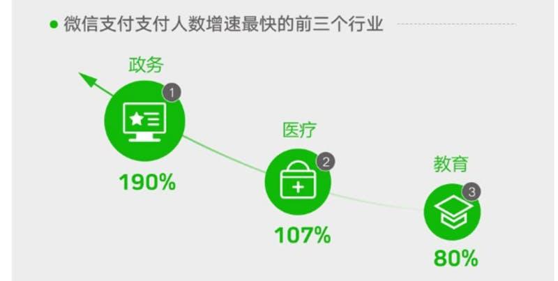 ▲[WeChat Payによる支払い人数の増加が著しい3つの分野]:2019-2020微信就業影響力レポート