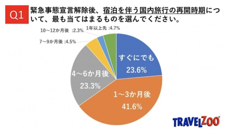 ▲[国内旅行再開時期の調査]:トラベルズー・ジャパン株式会社
