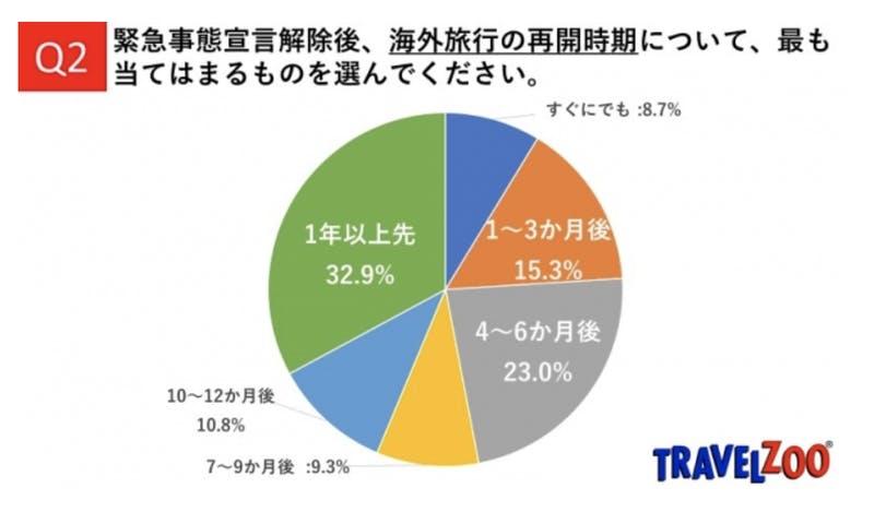 ▲[海外旅行再開時期の調査]:トラベルズー・ジャパン株式会社