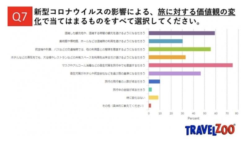 ▲[旅に対する価値観の変化の調査]:トラベルズー・ジャパン株式会社