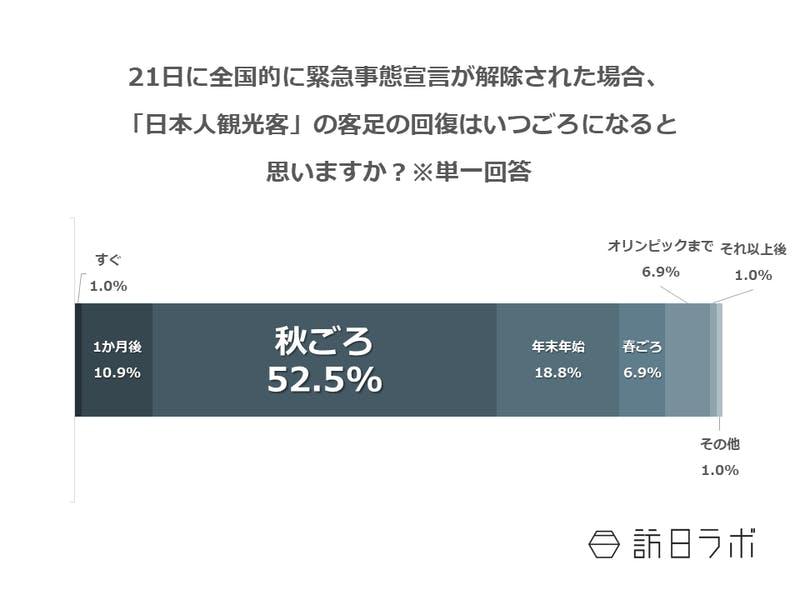 21日に全国的に緊急事態宣言が解除された場合、「日本人観光客」の客足の回復はいつごろになると思いますか?※単一回答