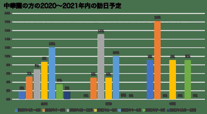 ▲[中華圏の方の2020~2021年内の訪日予定]:株式会社Airporter プレスリリース