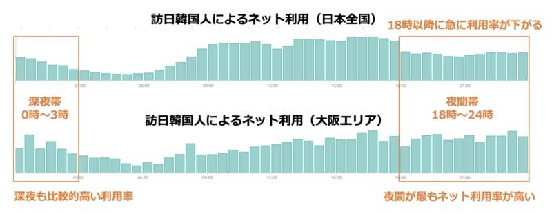 ▲時間帯別 訪日韓国人によるネット利用 全国版・大阪エリア比較