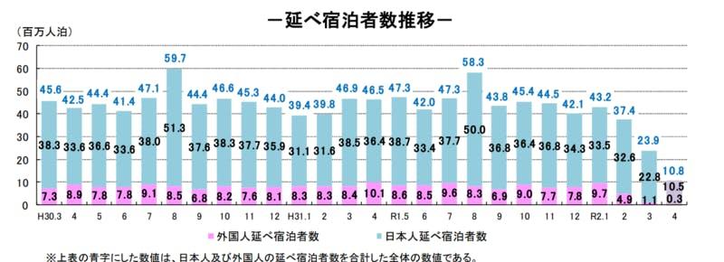 ▲[延べ宿泊者数推移]:観光庁宿泊旅行統計調査