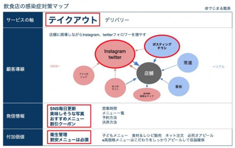 ▲[飲食店の感染症対策マップ]:ホワイトボックス プレスリリースより